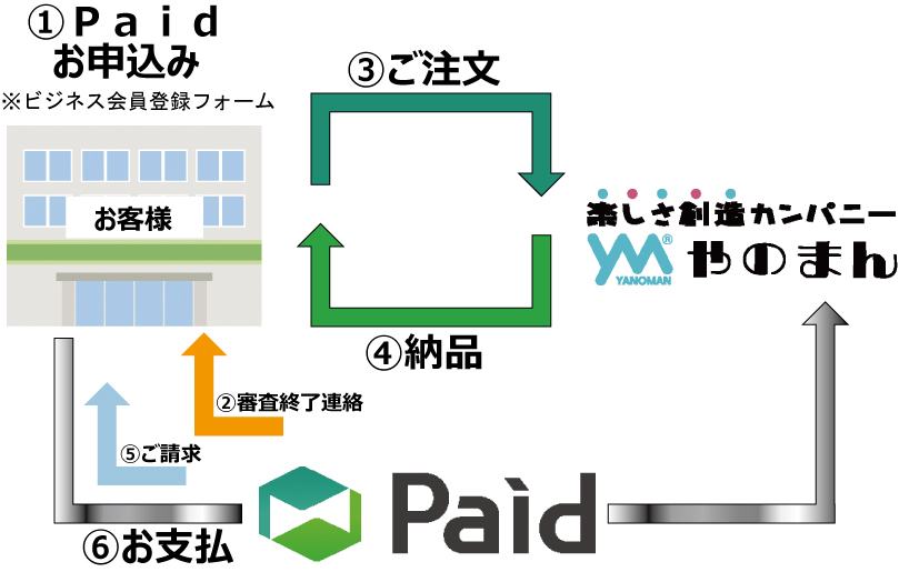 paidのフロー